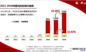 """中国马拉松全年大数据:日均4.3场,杜绝""""递国旗""""重演"""