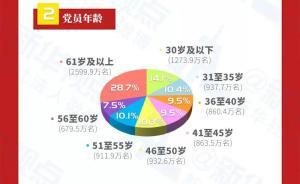 一圖看懂丨中國共產黨黨員隊伍結構