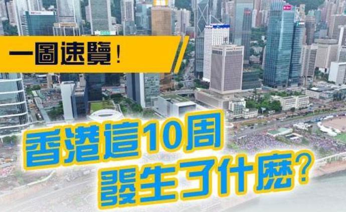一图速览!香港这10周发生了什么?