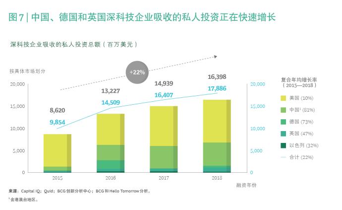 """中國在""""深科技""""領域投資額年均漲八成,市場技術風險加劇"""