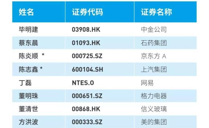 福布斯首次發布中國企業跨國經營杰出領導人榜單,50人上榜