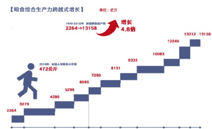 数说   70年,中国农业农村到底经历了什么?