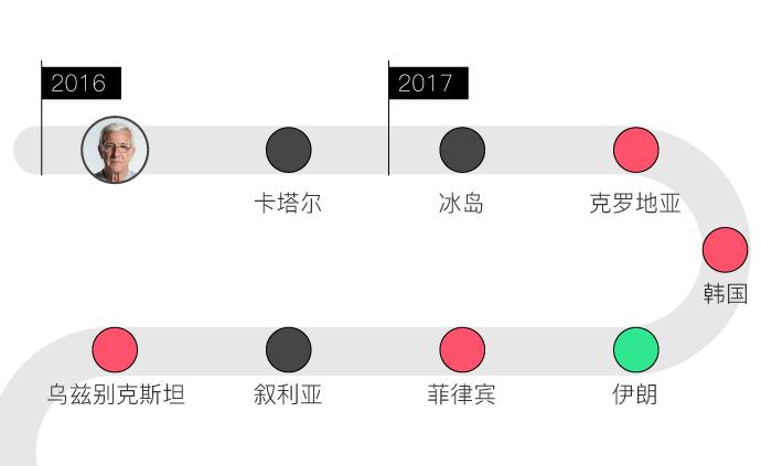 一圖看懂|174天教練生涯落幕,盤點里皮執教中國隊戰績