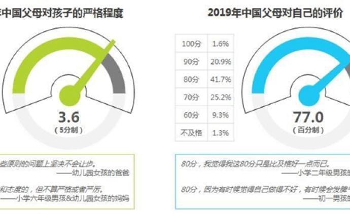 2019成长焦虑白皮书发布,中国家长给自己平均打分77