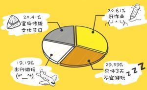 网络调查称逾半数大学生端午小长假不出游,三成在赶作业