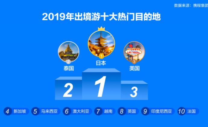 2019旅游報告:國人旅游消費旺盛,上海成入境游首選地