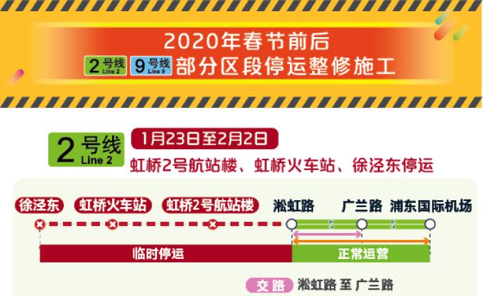 新春走基層|春節前后滬軌交2、9號線部分區段臨時停運整修