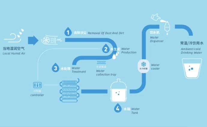 這家以色列企業要把亞太總部落戶上海,他們能從空氣制水直飲