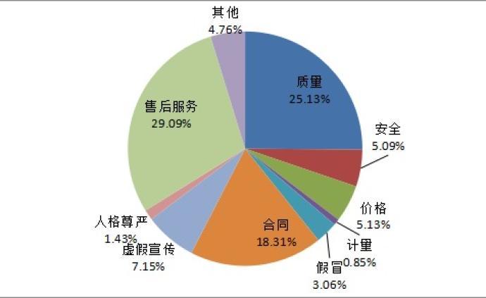中消协投诉大数据:去年经营性互联网服务成服务类投诉第一