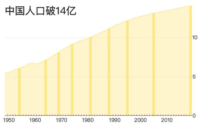 中國人口近14年增加了一億,之前最快只要5年
