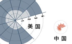 """追赶中的""""中国创造"""":海外专利申请激增,和美日差距仍不小"""