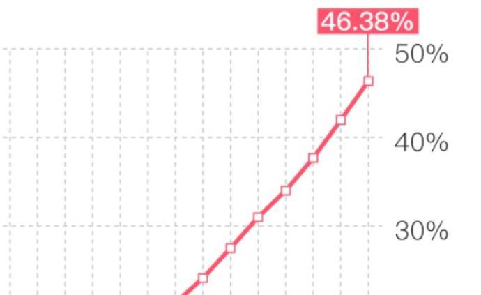 圖解|除湖北以外省份新冠肺炎治愈率持續上升至46.38%