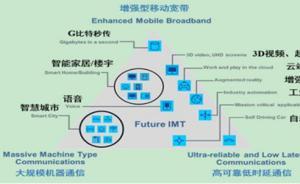 5G标准制定关键进展:非独立组网标准正式冻结