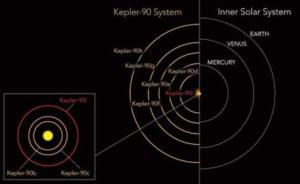 "NASA称发现""迷你版太阳系""第八颗行星,人工智能立功"